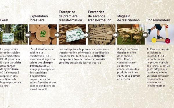 La certification PEFC